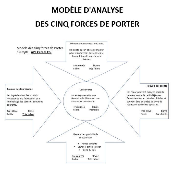 Modèle des cinq forces de Porter