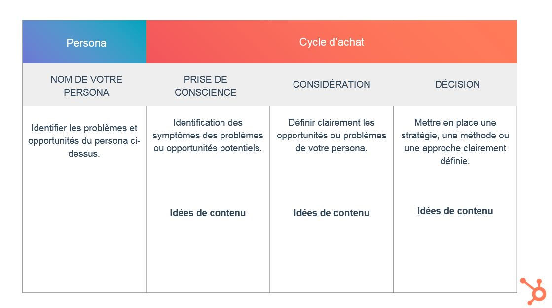 marketing de contenu -4