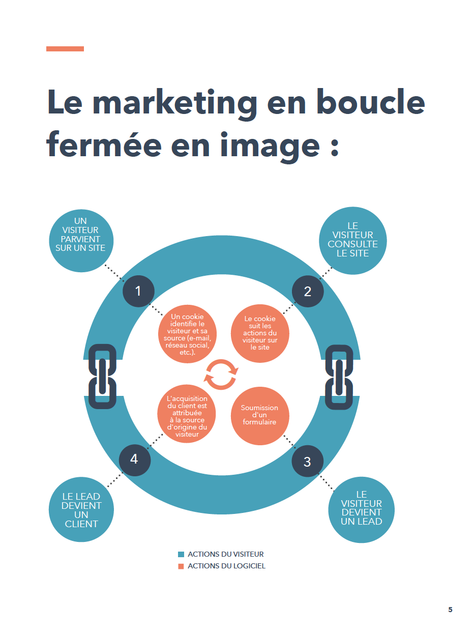 Marketing en boucle fermée en image